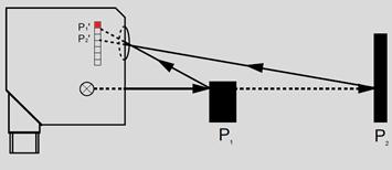 Principio de triangulación en sensores ópticos