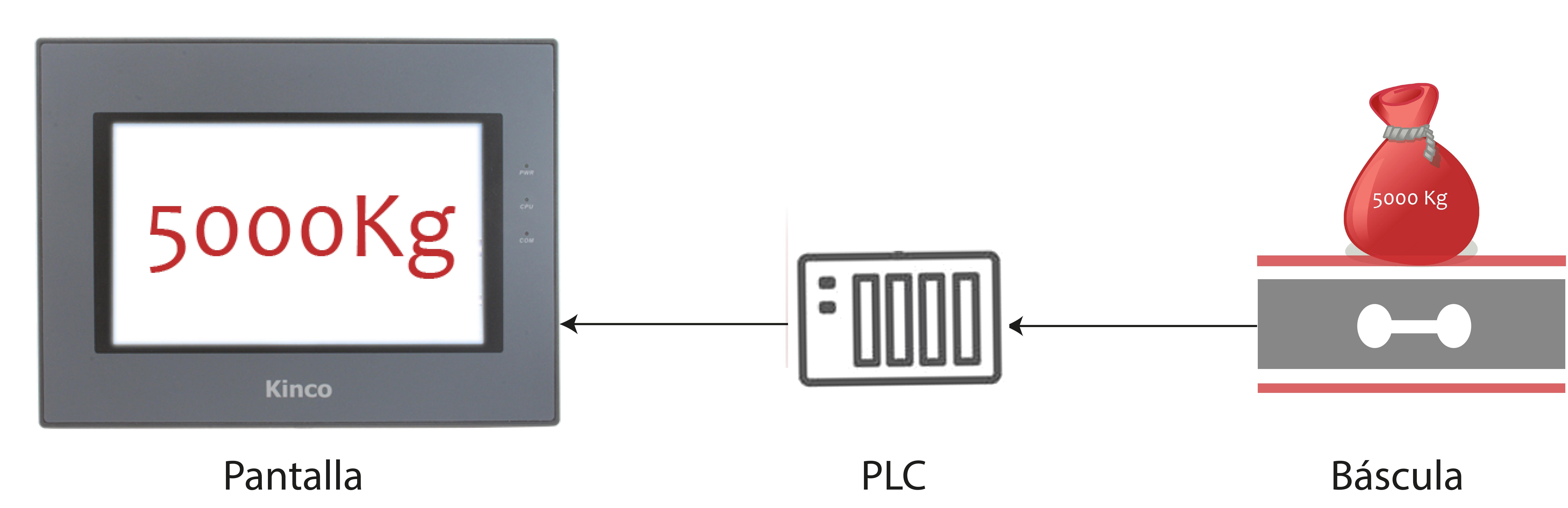 aplicacion-plc-bascula