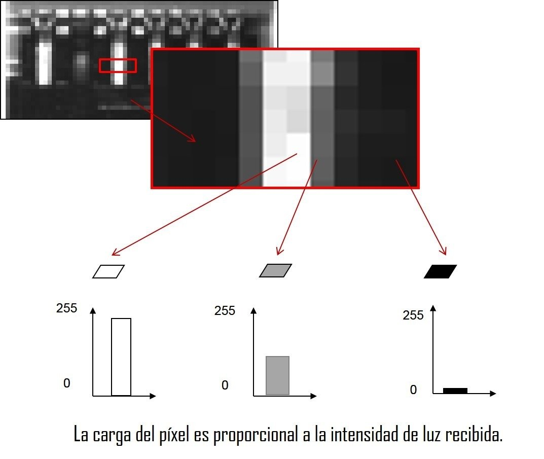 carga de píxeles intensidad de luz visión artificial