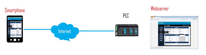 conexión webserver