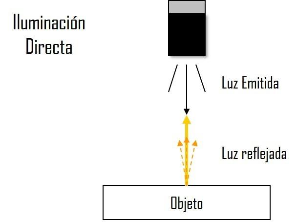 Iluminación directa