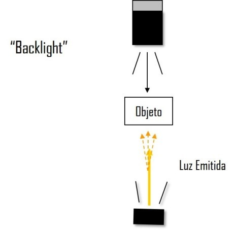 Iluminación backlight