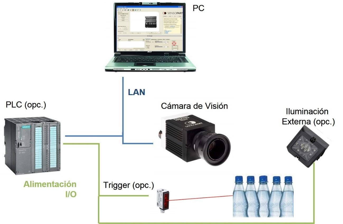ejemplo sistema vision artificial