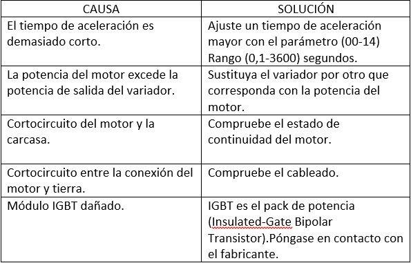 error basico variador teco510 teco 510
