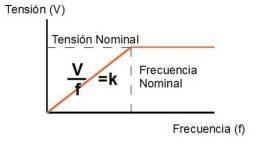 grafica tension frecuencia