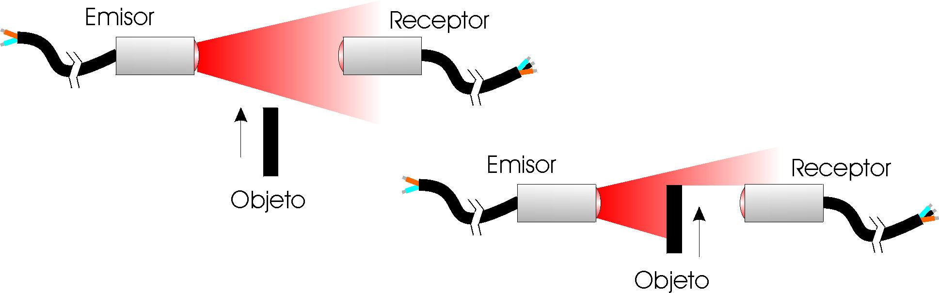 principio de funcionamiento fotocélula de barrera