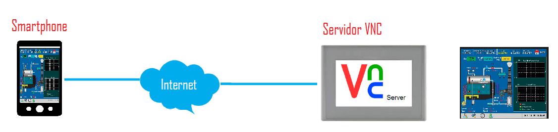 servidor VNC