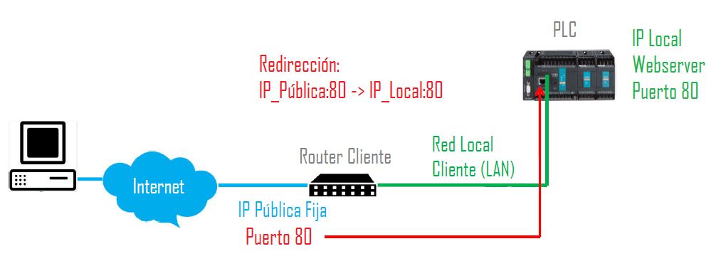 solución convencional para un webserver