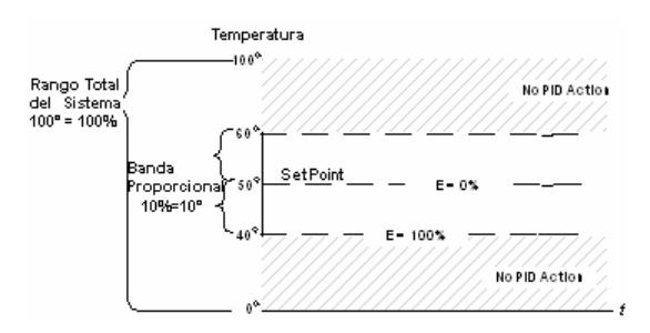 valor intermedio pid setpoint