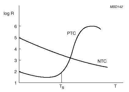 grafica linealidad termistor