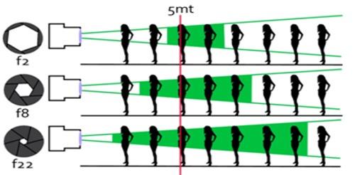 esquema_profundidad_campo