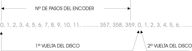 encoder_absoluto_03