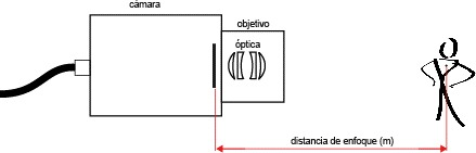 sensopart_distancia_enfoque