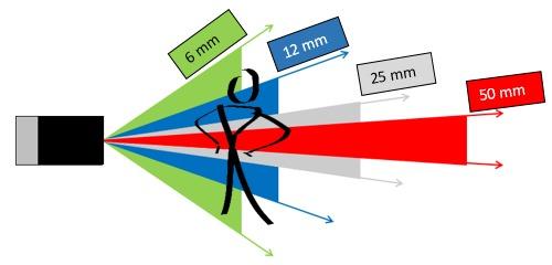 sensopart_distancia_focal1