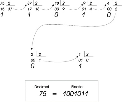 conversor-decimal-binario