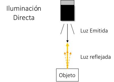 iluminacion_directa
