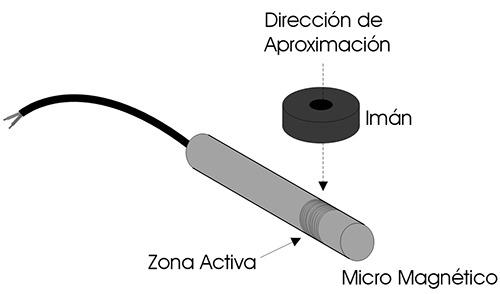 esquema_aproximacion1