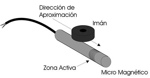 esquema_aproximacion2