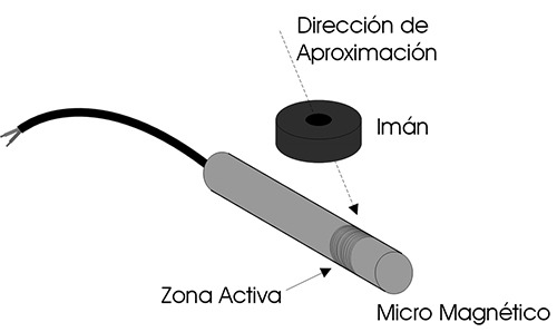 esquema_aproximacion3