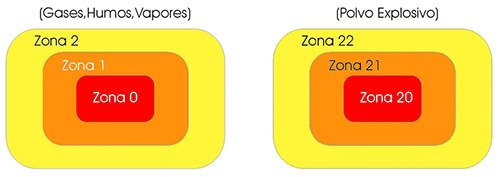 tablas-concentricas-zonas