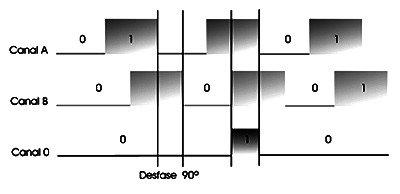 tren-pulsos-3-canales