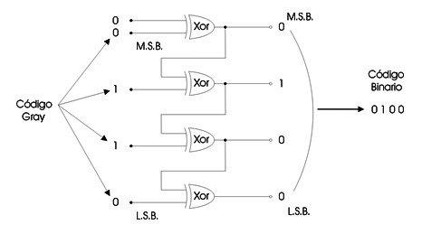 gray-a-binario-ejemplo